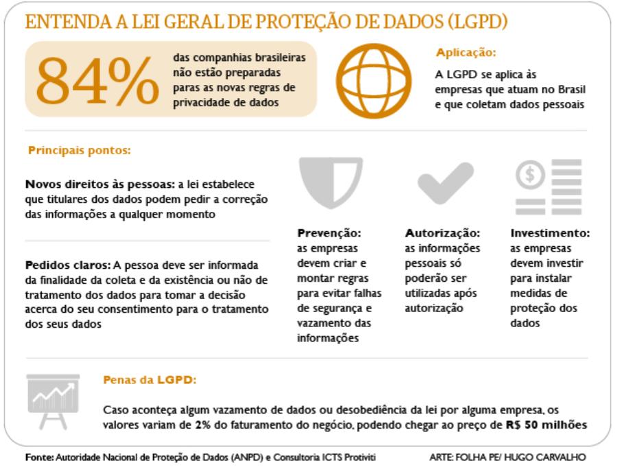 LGPD e o setor de Infraestrutura de Telecomunicações: CRM pode ser aliado no armazenamento e uso apropriado dos dados dos clientes.